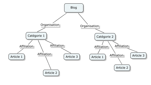 Arbre d'organisation d'un blog classique