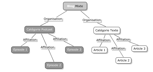 Arbre d'organisation d'un blog avec des cotenus mixtes, podcast et articles classiques